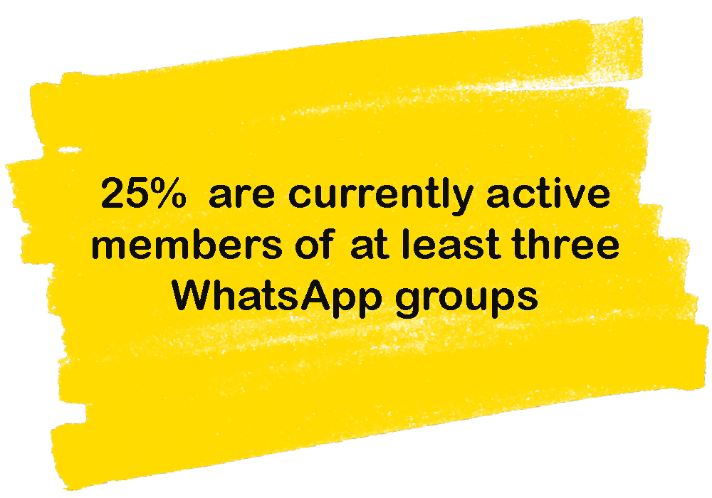 25% in 3 or more whatsapp group chats